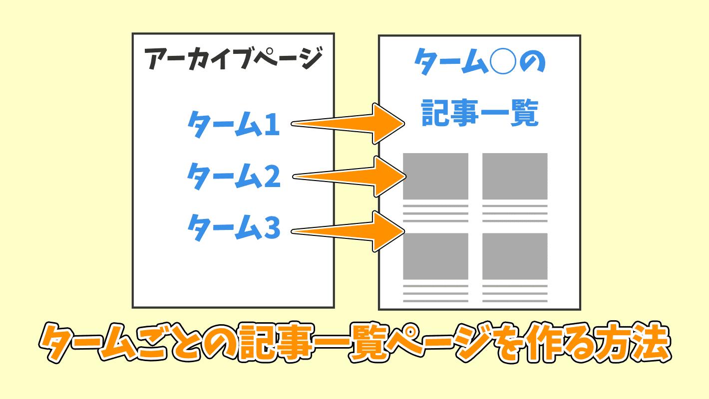 【WordPress】taxonomy.phpでタームごとの記事一覧ページを作る方法