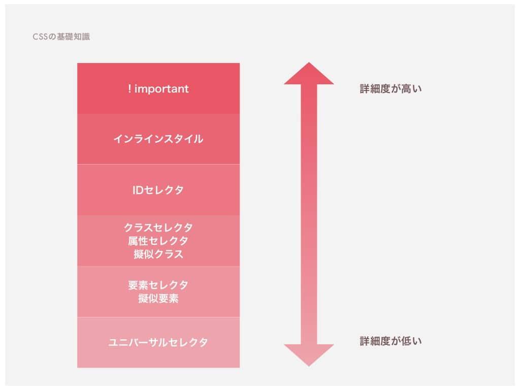 CSSの詳細度