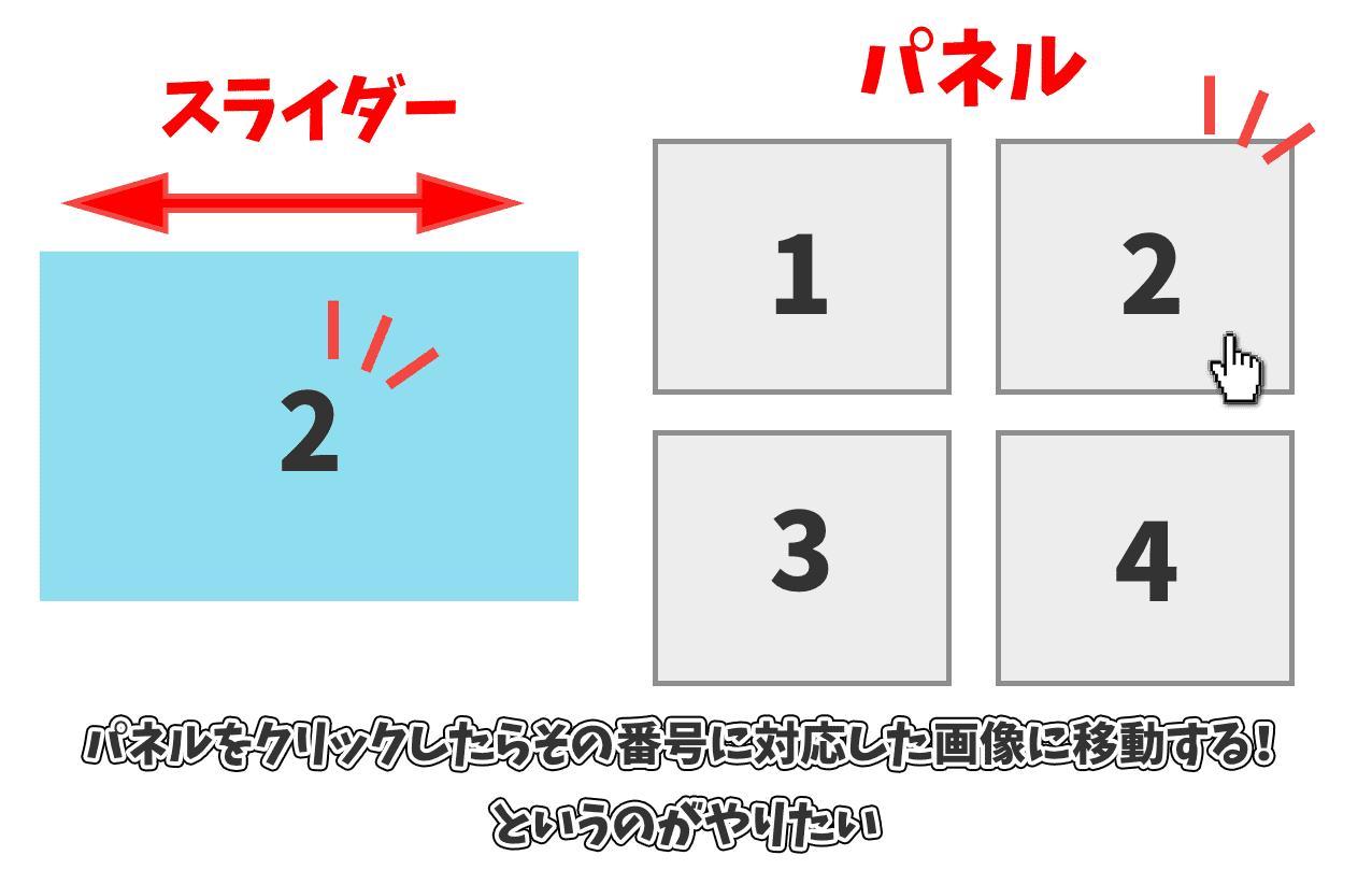 パネルをクリックしたらその番号に対応した画像に移動する図