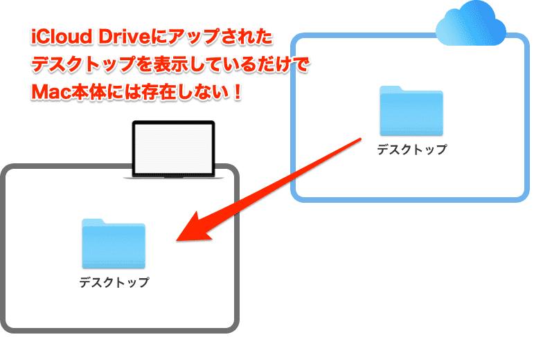 iCloud DriveのデスクトップをMac本体に表示しているだけの図