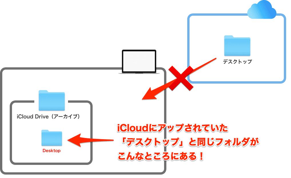 Mac本体のiCloud Drive(アーカイブ)って場所にデスクトップが保管されてる