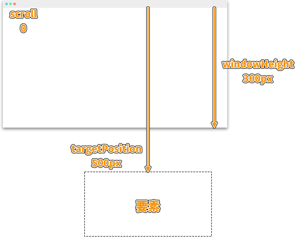スクロールでフェードインするアニメーションの図解1