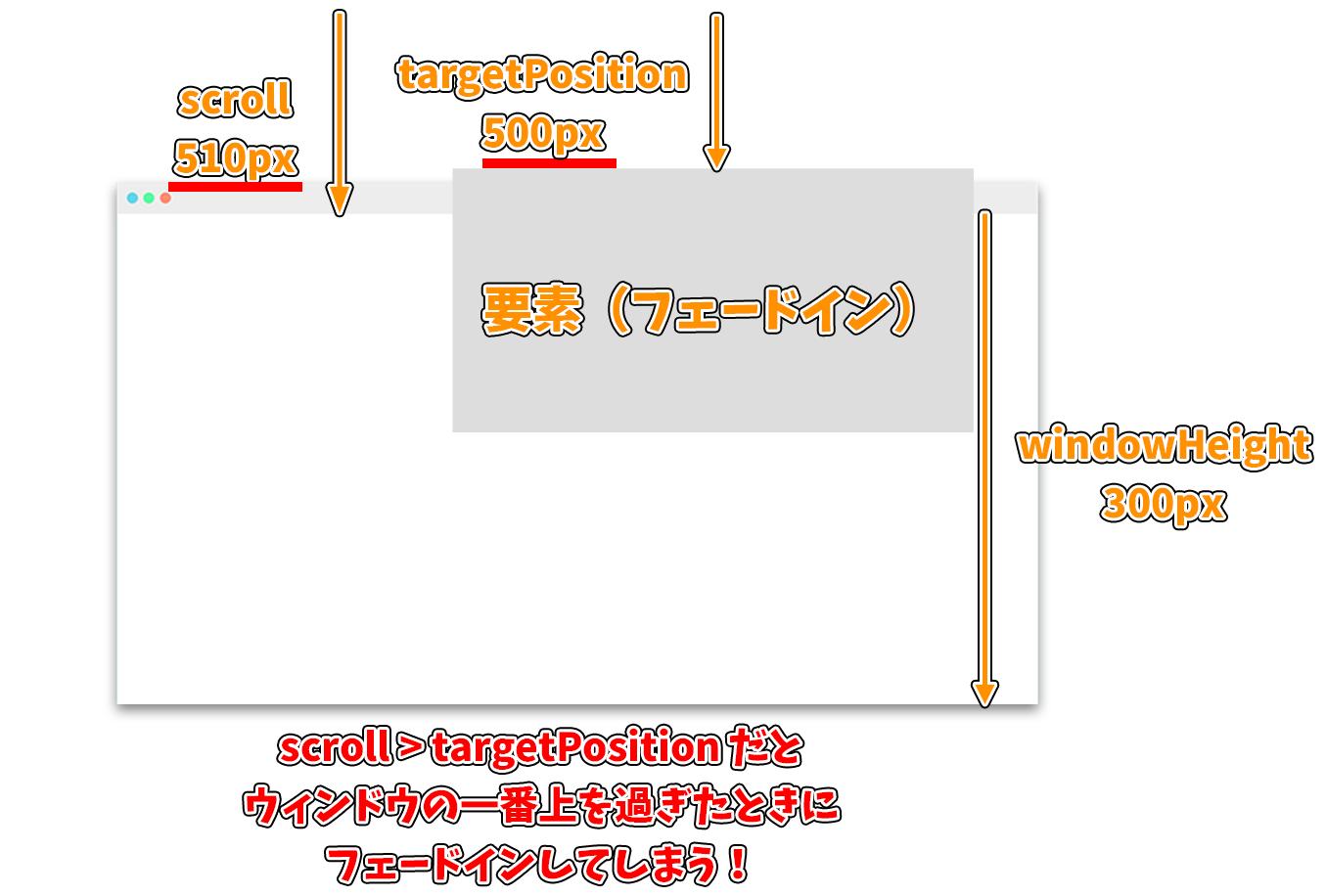 スクロールでフェードインするアニメーションの図解2