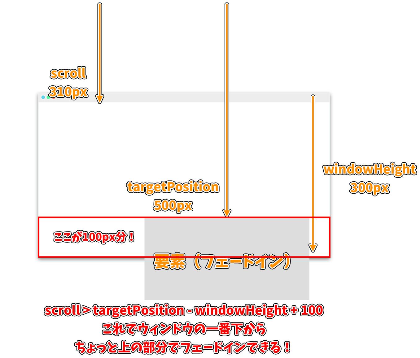 スクロールでフェードインするアニメーションの図解4